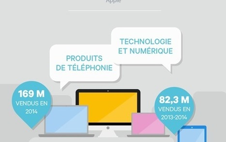 Tout savoir sur Apple - LesEchos Start | digital | Scoop.it