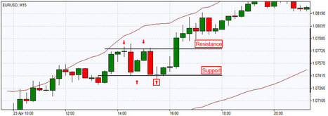 Support and Resistance Trading Strategy   Finance   Scoop.it