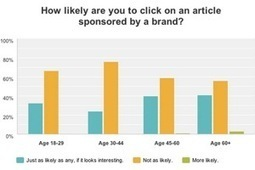How Consumers Feel About Sponsored Content | Marketing&Communication | Scoop.it