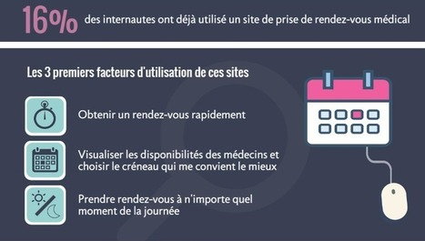 Santé connectée: le digital au cœur des nouveaux usages | E-santé, M-Santé, web 2.0, web 3.0, serious games, télémédecine, quantified self | Scoop.it
