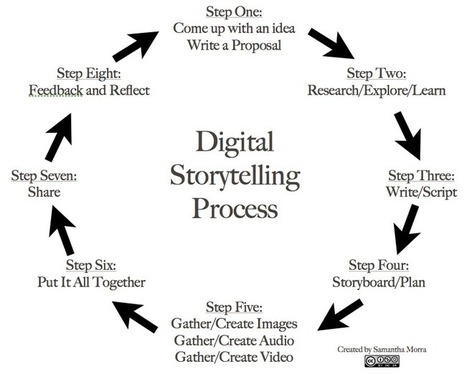 8 Steps to Great Digital Storytelling - From Samantha on Edudemic - EdTechTeacher | Telling tales | Scoop.it
