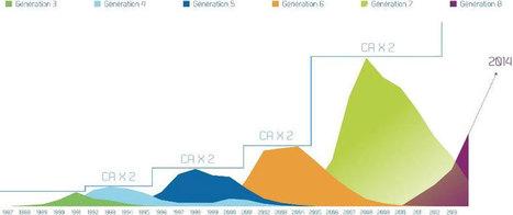 Le marché des jeux vidéo : perspectives, profils, usages... | Network to discuss Serious Games of the Future | Scoop.it