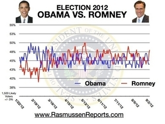Mitt Romney would likely win if election today | Teaching College Government | Scoop.it