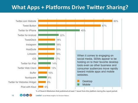 How Are Search Marketers Using Twitter in 2014? | Social & SEO Smart | Scoop.it
