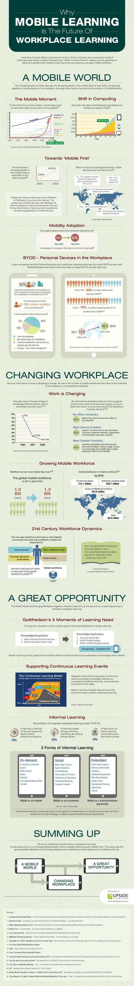 "Infographie : ""The Future Of Workplace Learning is Mobile Learning"" 