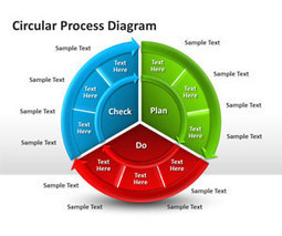 Circular Process Diagram for PowerPoint | Presemtation | Scoop.it