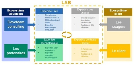 Comment faire de l'innovation un moteur de votre transformation digitale ? | Innovation & Data visualisation | Scoop.it