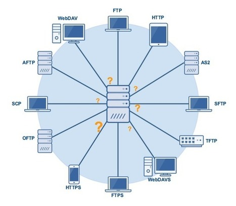 #Security: 12 File Transfer Protocols And The Businesses They're Best Suited For | #FTP #SFTP #FTPS #JSCAPEMFTServer | #Security #InfoSec #CyberSecurity #Sécurité #CyberSécurité #CyberDefence & #DevOps #DevSecOps | Scoop.it