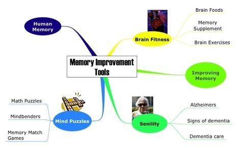 Use A Mindmap and Mind Mapping Tools to Boost Your Memory & Creativity. | Medic'All Maps | Scoop.it
