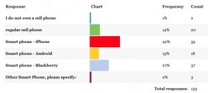 UVic Law Student Technology Survey2011 | Professional learning | Scoop.it
