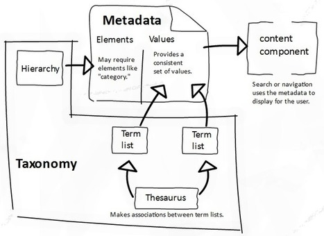 An Intro to Metadata and Taxonomies « Brain Traffic Blog | Usability Engineering | Scoop.it