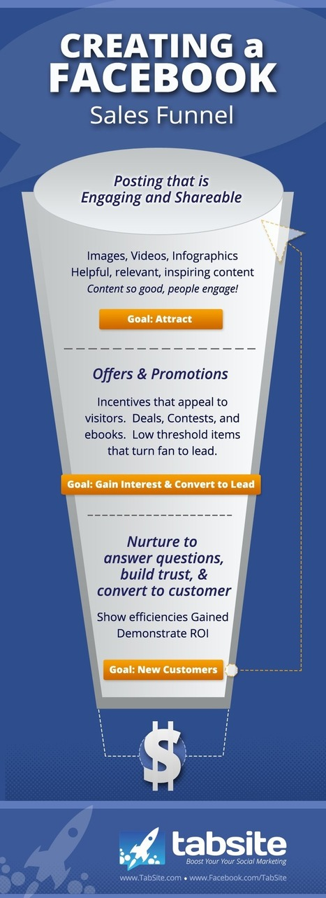 Facebook Sales Pipeline Strategy #INFOGRAPHIC | MarketingHits | Scoop.it