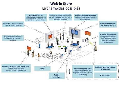 Les nouveaux noms du commerce connecté #phygital #web2store | Customer Centric Innovation | Scoop.it