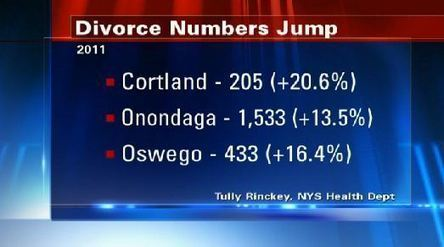 CNY sees highest divorce numbers in nine years | Healthy Marriage Links and Clips | Scoop.it