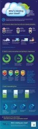 Who's Minding Your Cloud: Cloud Infographic | Security issues with cloud computing | Scoop.it
