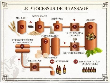 (FR) - Bière de A à Z   Grimbergen   Glossarissimo!   Scoop.it
