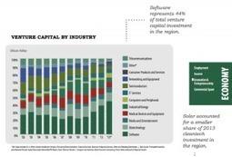Venture Capital landscape undergoing fundamental shift | Strategic Growth of SME's | Scoop.it