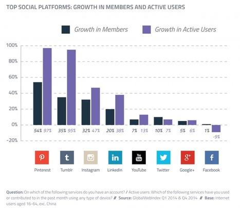 #SocialMedia #Digital: 12,5 choses à savoir pour votre Marketing Social Media en 2016 (part 2.) | Digital Marketing Cyril Bladier | Scoop.it