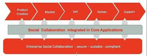 Oracle Social Network -The Social Glue for Enterprise Applications (Oracle WebCenter Blog) | Social Business Trends | Scoop.it