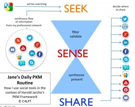 What is your PKM routine? | Harold Jarche | Dave B's Collaboration in Organisations | Scoop.it