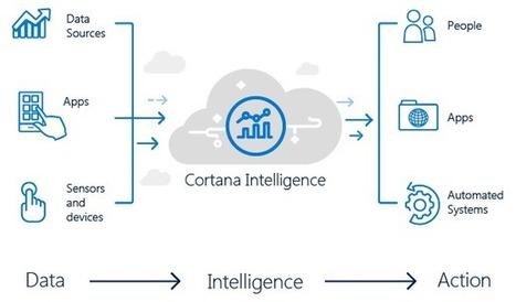 Big Data Analytics: perchè scegliere Cortana Intelligence   Business Intelligence   Scoop.it