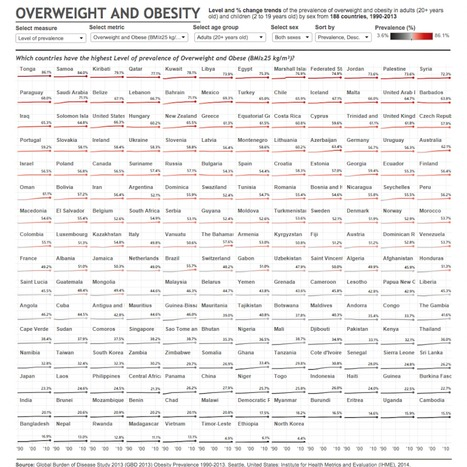 The world's most (and least) obese countries | AP HUMAN GEOGRAPHY DIGITAL  STUDY: MIKE BUSARELLO | Scoop.it