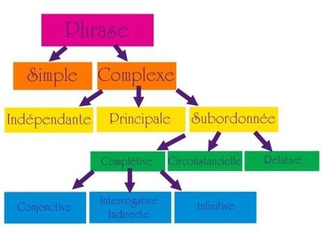 La Phrase complexe | fleenligne | Scoop.it