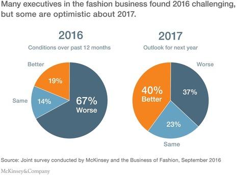 The state of fashion | McKinsey & Company | Entrepreneurship, Innovation | Scoop.it