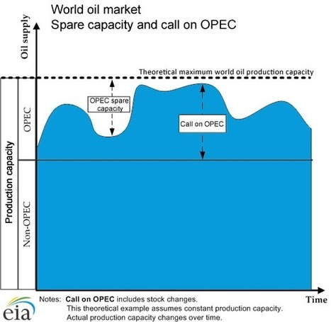 EIA's Energy in Brief: Who are the major players supplying the world oil market? | Oil&Gas | Scoop.it