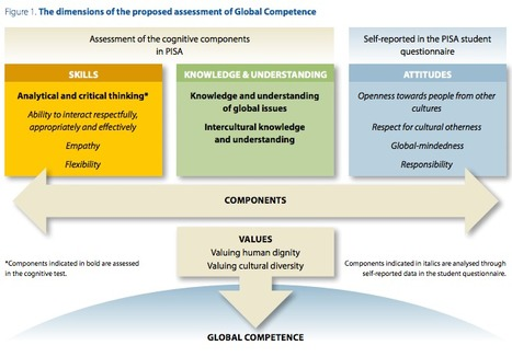 Global Competency for an Inclusive World | eTEL | Scoop.it
