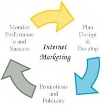 مزايا التسويق الالكتروني مقارنة بالتسويق التقليدي | web design Egypt & SEO Egypt | Scoop.it