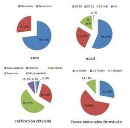 El uso de blogs en la docencia de la asignatura de Procedimientos ... | Docencia | Scoop.it