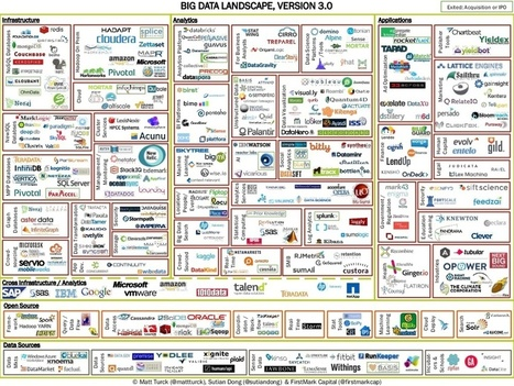 How To Fit Big Data In One Small Page | Cloud BI trends | Scoop.it