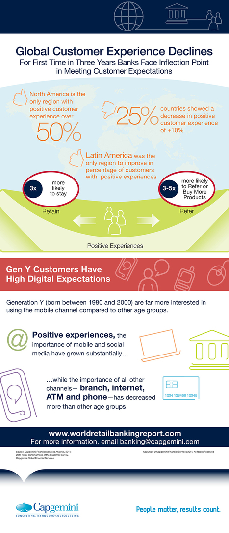 Ow.ly - image uploaded by @Capgemini | Contextual insights in banking | Scoop.it
