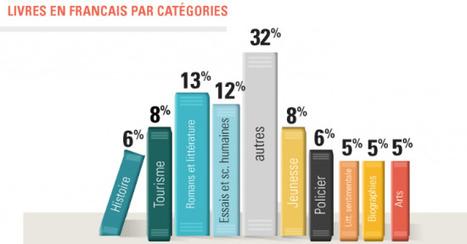 [Infographie] iBookstore France : les chiffres de l'édition numérique | J'écris mon premier roman | Scoop.it