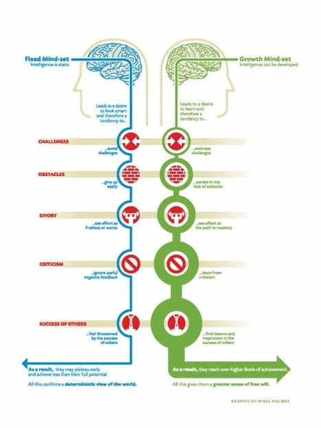 Carol Dweck | About Teaching ~ excellent blog post by @corisel | Mindset in the Classroom | Scoop.it