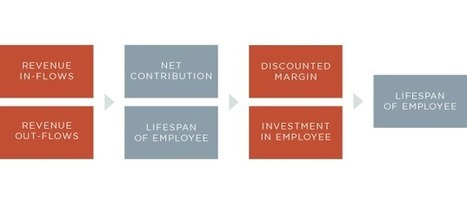 Why It's Important to Calculate the Lifetime Value of Employees | Strategic HRM | Scoop.it