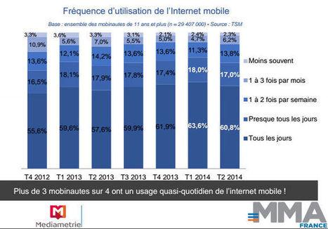 Internet mobile : à quelle fréquence les internautes se connectent-ils ? | WebMarketing - E-commerce | Scoop.it