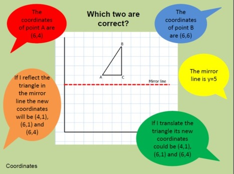 Talking Maths Discussion Mats - Resources - TES   Adnoddau Mathemateg Uwchradd   Scoop.it
