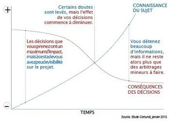 Le Management Minute : affûtez votre intuition pour bien décider dans l'urgence | Intelligence émotionnelle | Scoop.it