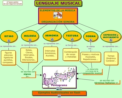 lenguaje musical | Llenguatge musical i ORFF | Scoop.it