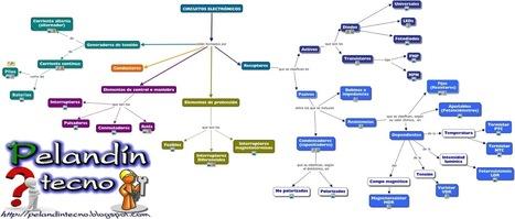 Electrónica, Mapa Conceptual 4º ESO | tecno4 | Scoop.it