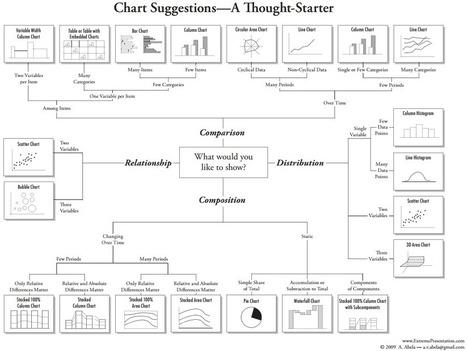 Quels graphiques choisir pour votre tableau de bord? | Intelligence d'affaires | Scoop.it