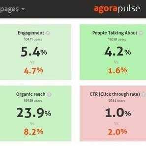 Los datos clave que no te revelan las nuevas Estadísticas de Facebook y que toda agencia debe saber   Seo, Social Media Marketing   Scoop.it