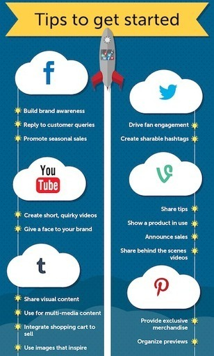 Ecommerce & Social Media : Une relation qui marche | E-commerce | Scoop.it