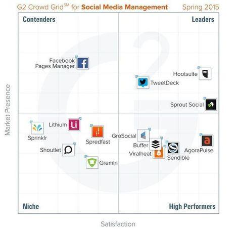 Quels sont les meilleurs outils pour gérer les réseaux sociaux ? | Outils et astuces du web | Scoop.it