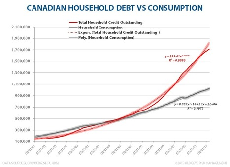 Twitter / HedgeyeUSA: Canada TREND check: This dynamic ... | Toronto and GTA Real Estate charts | Scoop.it