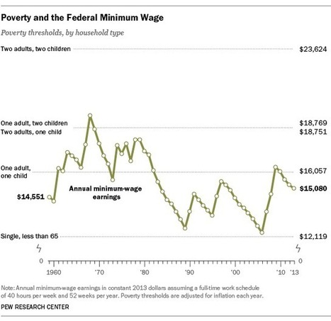 Minimum wage hasn't been enough to lift most out of poverty for decades - Pew Research Center | poverty and affluence | Scoop.it