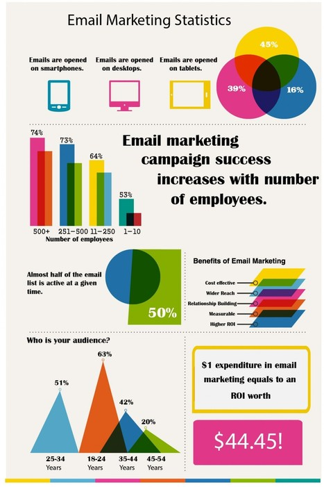 [Infographic] Email Marketing Statistics | Relation Client | Scoop.it