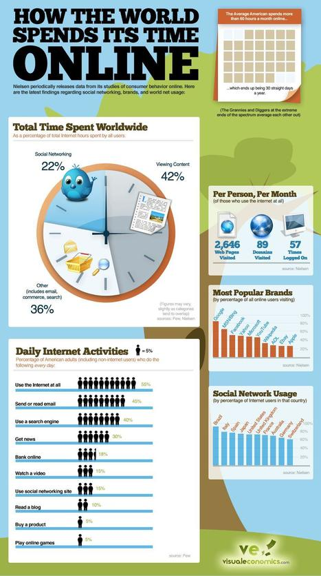La Inversión publicitaria en Internet:Estado actual y futuro | Medios Digitales | elisabethtf | Scoop.it